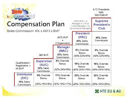 Return To Work Plan Template Workers Compensation South Australia ...