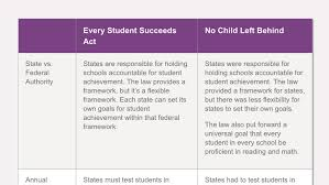 Essa And Nclb Comparison Chart The Difference Between The Every Student Succeeds Act And No