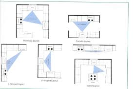 How To Design A Kitchen Floor Plan Best Small U Shaped Kitchen Floor Plans Home Inspirations