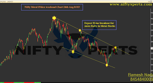 Metal Nifty Chart Nifty Metal Index Weekend Chart 24th Aug Eod Expect More