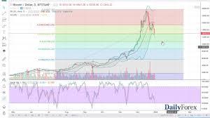 Bitcoin Forecast January 2 2018