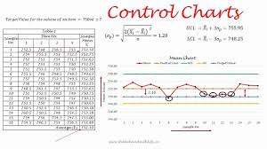 Control Chart Control Charts 7 Qc Tools Control Charts In Quality Control Mean Range Chart P C Chart