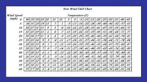 Conversion Chart Meters To Feet Conversion Formulas And Charts
