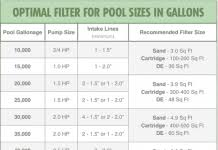 Pool Filter Size Chart 10 Best Home Remedies For Cough And Cold St Hint Latest
