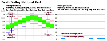 Death Valley Climate Chart Geology Cafe Com