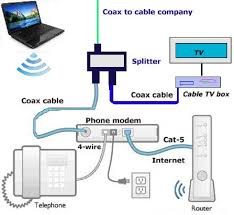 wireless internet cable connection diagram wiring diagram show