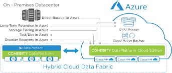 Cloud Architecture Azure Backup Cohesity