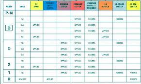 4l60e Apply Chart 48 Particular 4l60e Application Chart