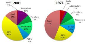 Uk Spending Pie Chart Ielts Report 12 Pie Chart Spending Habits Of People In Uk