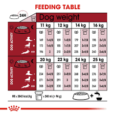 Royal Canin Diet Chart Royal Canin Medium Adult Dry Dog Food