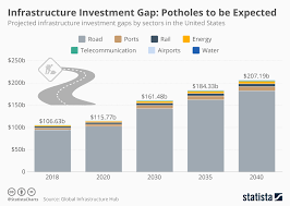 Chart Potholes To Be Expected Statista