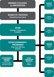 Nsf Org Chart Ucp Org Chart University Corporation For Atmospheric Research