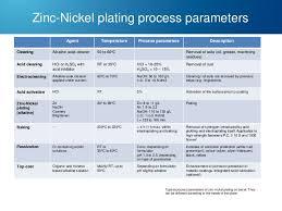 Zinc Nickel Plating Process Flow Chart Zinc And Zinc Alloy Plating
