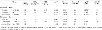 Cattle Implant Comparison Chart Frontiers Calculation Of Antimicrobial Use Indicators In
