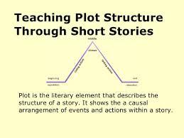 Plot Structure Plot Structure