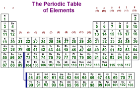 Electronegativity Periodic Table Chemistry Make It Simple