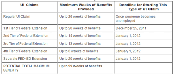 Edd Benefits Chart Federal Unemployment Benefits Insurance Extension Unlikely