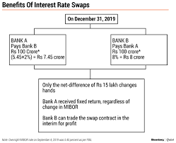 Mibor Rate Chart Benchmarking Loans How Banks Will Manage Interest Rate Risk
