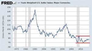 Live Dollar Index Currency Exchange Rates