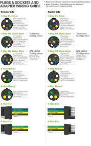 wiring diagrams trailer wiring kit 7 pin trailer connector 7 blade trailer plug wiring diagram at 7 Pin Trailer Connector Diagram