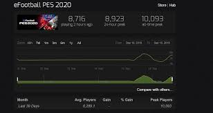 Efootball Pes 2020 Is The First Pes Ever To Surpass 10 000