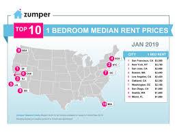 Sfsu Housing Cost Chart Zumper National Rent Report January 2019