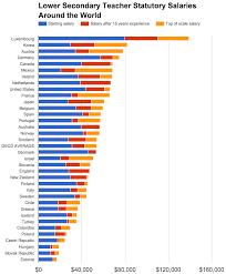 Salary Chart 2016 Luxembourg Pays Teachers Crazy Money Yet Ranks Below