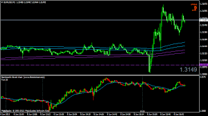 70 Tick Chart Mt4 Benefits Of Tick Charts In Trading Forex Tick Chart For Mt4
