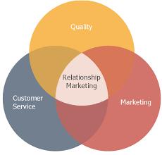 Venn Diagram Of Relationships Venn Diagram Relationship Marketing Block Diagram Six