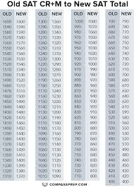 Act To Sat Math Conversion Chart 14 Comprehensive College Comparison Chart College Board