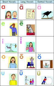 All About Spelling Phonogram Chart Charts Cards And Games Overview Sound City Reading