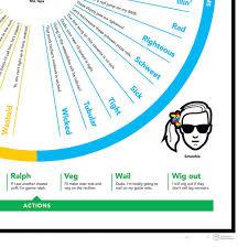 1980s Slang Chart 1980s Slang Chart
