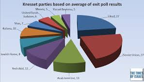 Pie Chart Of Knesset Seats Based On Exit Polls The Times