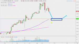 lifeapps brands inc lfap stock chart technical analysis for 03 01 2019