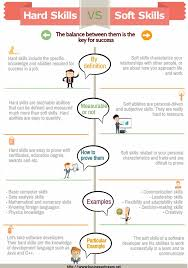 Hard Skills List Resumes Soft Skills Vs Hard Skills Infographic Resume Skills List