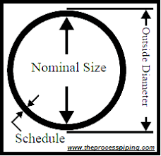 Concrete Pipe Od Chart Nominal Pipe Size And Schedule The Process Piping