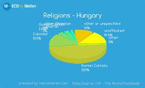 Religions Hungary