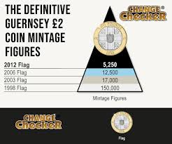 Coin Mintage Chart Your Guide To Guernseys Rarest Coins In Circulation