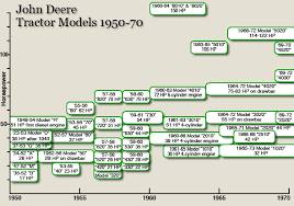 John Deere Compatibility Chart John Deere Tractors During The 1950s And 60s