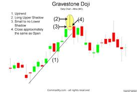 Gravestone Doji Candlestick Chart Pattern