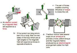 simple electric motor diagram. Modren Motor Principle Of How Motors Work For Simple Electric Motor Diagram