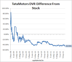 Tata Capital Share Price Chart Chart Of The Day How Far Is Tata Motors Dvr Away From The
