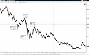 Fractal Stock Charts What Are Fractals Price Action Trading