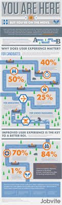 best ideas about tracking system vehicle applicant tracking systems why usability is crucial for roi infographic