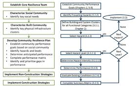 Nist Flow Chart For Developing Resilience Plan Download