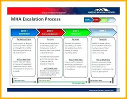 Escalation Process Template Path Excel Project Flow Chart