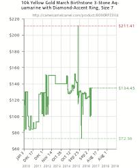 Aquamarine Price Chart 10k Yellow Gold March Birthstone 3 Stone Aquamarine With