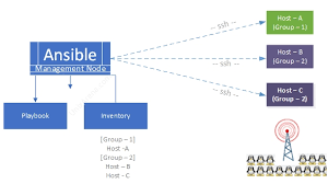 What Is Ansible How It Works Why Do We Need To Use