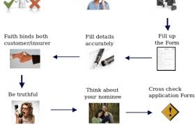 Life Insurance Claims Process Flow Chart Insurance Claims Process Flow Chart Using Machine Learning