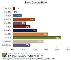 Sales Closure Sales Why B2b Sales Leads Dont Convert And Who Is To Blame